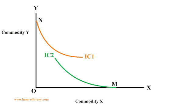 property-of-indifference-curve-6