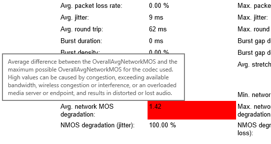Average difference between the OverallAvgNetworkMOS and the maximum possible OverallAvgNetworkMOS for the codec used. High values can be the cause of congestion or interference, or an overloaded media server or endpoint, and results in distorted or lost audio.