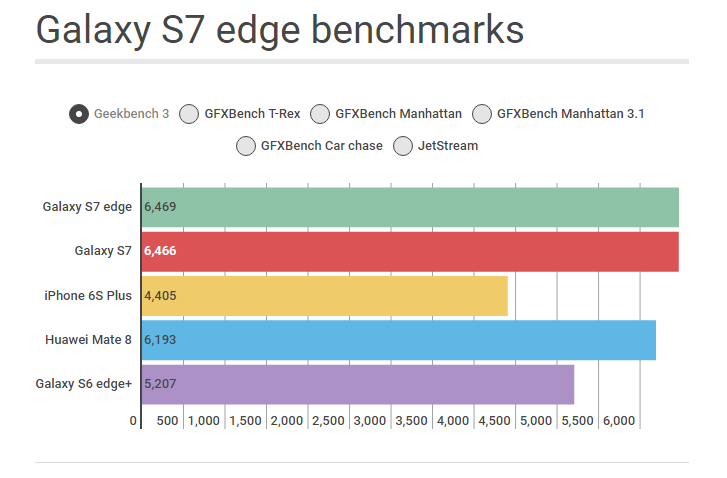 samsung galaxy s7 edge benchmarks