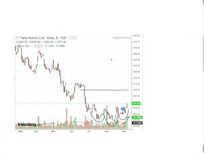 tata maters make inverted head and sholder pattern may touch 300 to 315 leval news in hindi