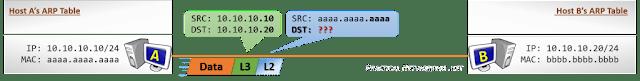 المضيف لاستضافة الاتصالات - الخطوة 1