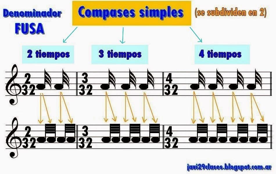 compases simples os por treinta y dos (2/32), el de tres por treinta y dos (3/32) y el de cuatro por treinta y dos (4/32)