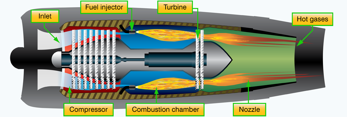 Aircraft Gas Turbine Engines Types and Construction | Aircraft Systems