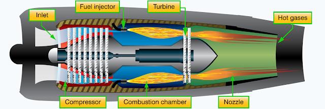 turbine engine type