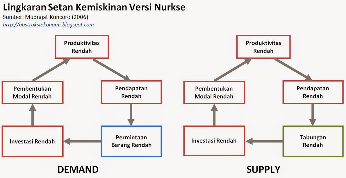 Nurkse vicious circle of poverty