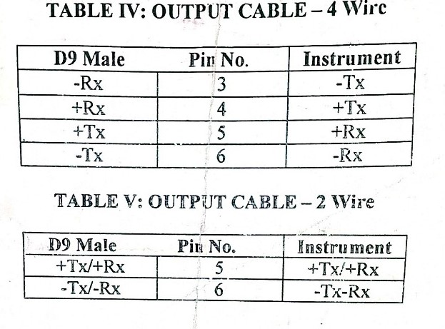 Operation Manual For Rs232 To Rs422  Rs485 Vice
