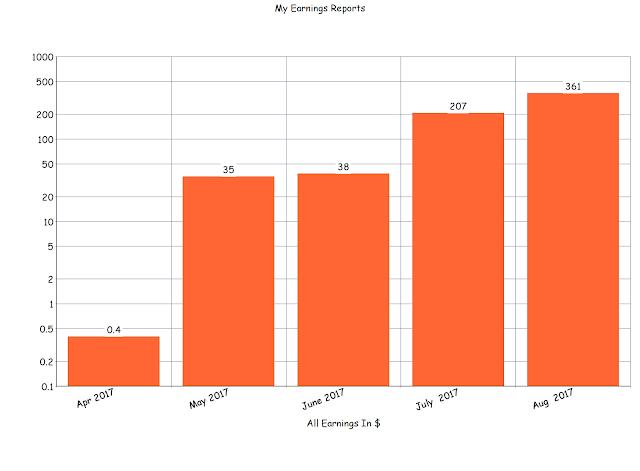 Digital Bloggers Life Earnings Report
