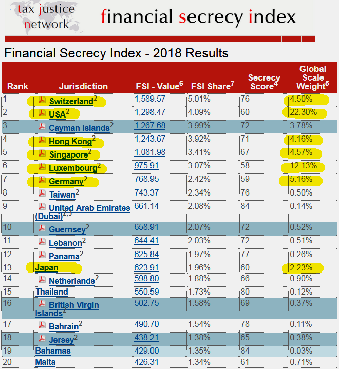 2018년 세계 금융 비밀 지수 (금융 불투명 지수, 조세천국 순위)