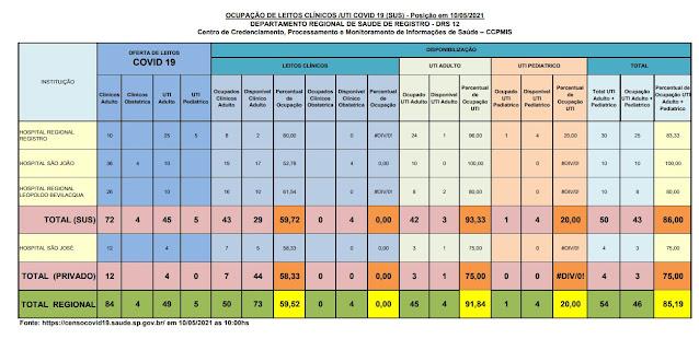 93,33 % (03 vagas) da taxa de ocupação dos leitos de UTI do SUS  e 75%  particular (01 vaga) dos Hospitais do Vale do Ribeira (10/05)
