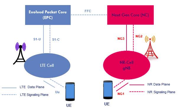 Skenario Lengkap Penerapan Jaringan 5G NR