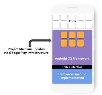 Project Mainline updates via Google Play infrastructure components in the Android OS Framework. The Framework components updated are located above the Treble Interface and Hardware-specific implementation, and below the Apps layer.