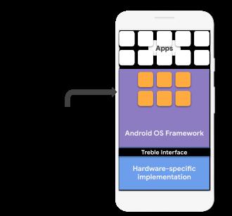 Project Mainline si aggiorna tramite i componenti dell'infrastruttura Google Play nel framework del sistema operativo Android. I componenti del Framework aggiornati si trovano sopra l'interfaccia Treble e l'implementazione specifica per hardware e sotto il livello App.