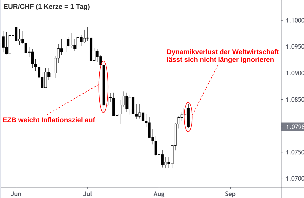 EUR/CHF Diagramm 1 Tag = 1 Kerze August 2021