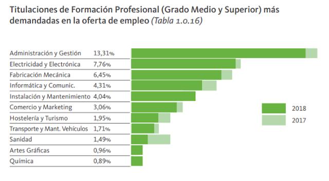 fp ciclos formativos grado medio superior Valencia formación profesional