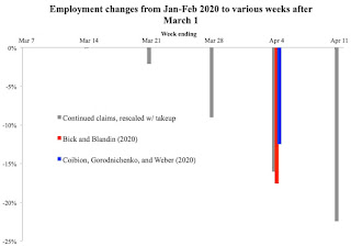 Measuring Employment between Monthly Surveys