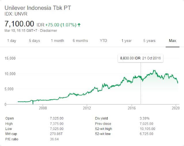 https://www.cnbcindonesia.com/market/20190930185440-17-103300/unvr-stock-split-diterima-asing-ditolak-lokal