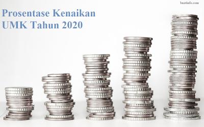 Buat Info - Prosentase Kenaikan UMK Jawa Timur Tahun 2020