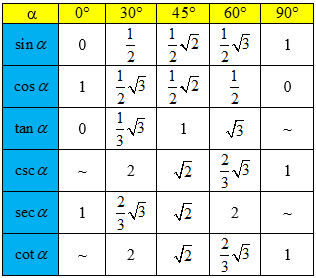 Tabel-Nilai-Perbandingan-Trigonometri-Sudut-Sudut-Istimewa