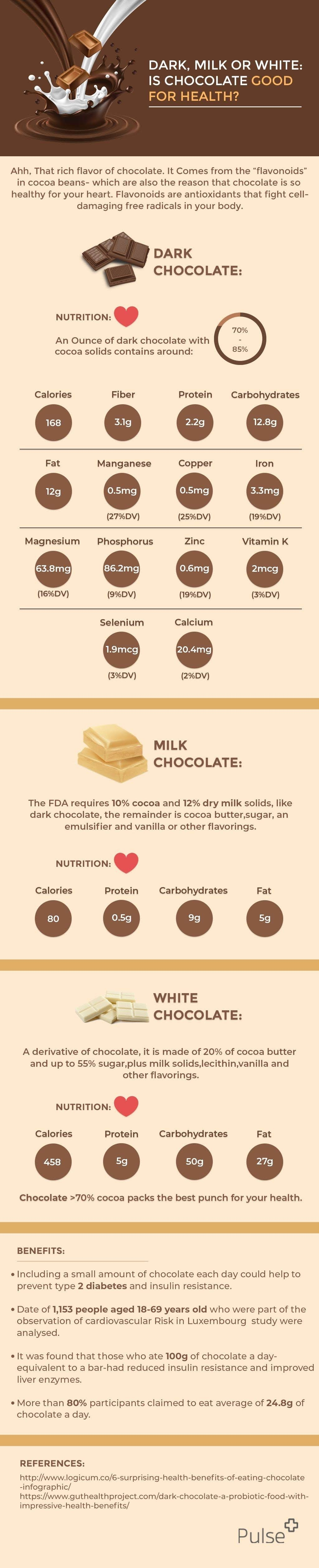 Dark, Milk or White: Is Chocolate good for health? #infographic