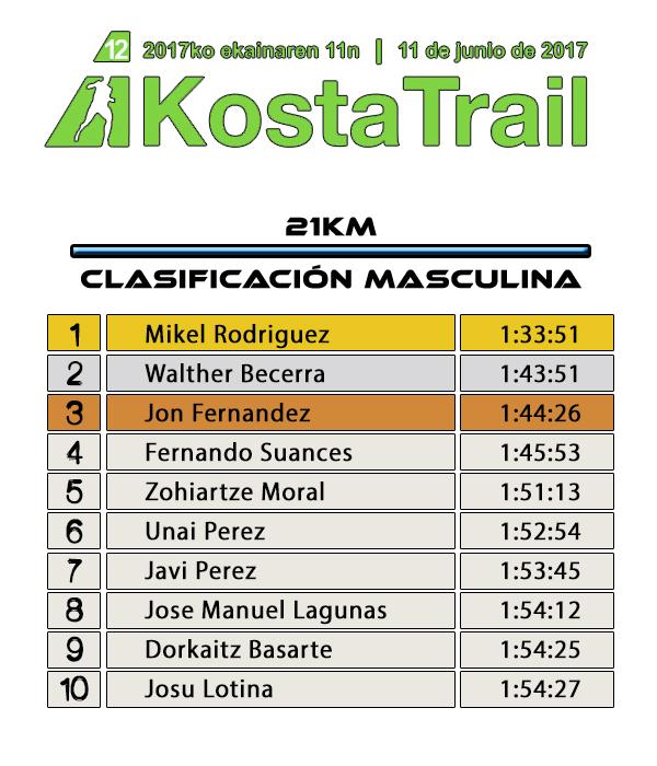 Clasificación Costa Trail 2017 - 21KM Masculina