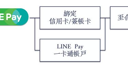 LINE Pay聯名一卡通開卡與自動儲值