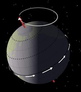 Pusingan bumi mengelilingi matahari menyebabkan berlakunya pelbagai perkembangan pada Zaman Air Batu berdasarkan sumber teori tersebut.