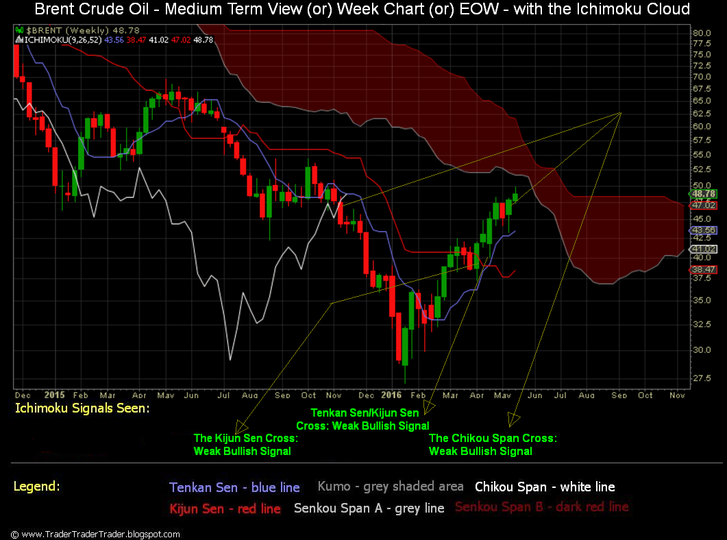 oil crude brent live pictures