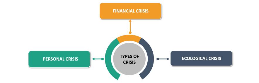 Types of Crisis Management Plan