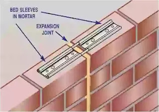 Joints, Provision/necessity of joints in a large building, Location of Construction, position for construction joints, as per I.S.3414-1168