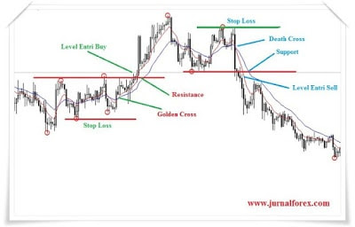 cara trading forex; sinyal death cross; sinyal golden cross;
