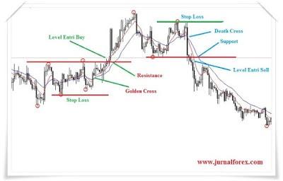 Ini Cara Trading Dengan Sinyal Death Cross Atau Golden Cross