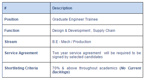 Inteva Products Off Campus Drive for Graduate Engineer Trainee 1