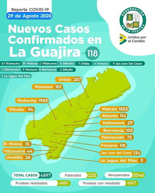 hoyennoticia.com, La Guajira tiene 118 nuevos casos de COVID-19
