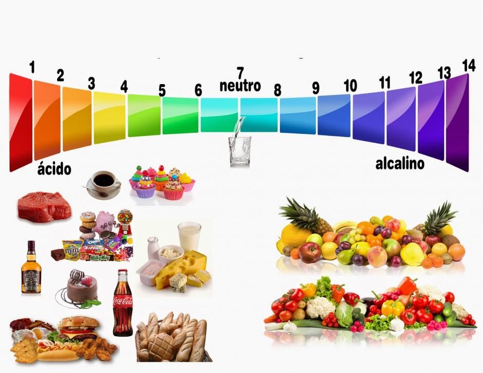 Dieta Alcalina promete enxugar até 8 kg por mês