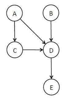 Bayes Net