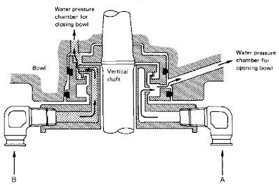 1. Operating water supply equipment
