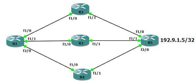 How Load Balancing Works?