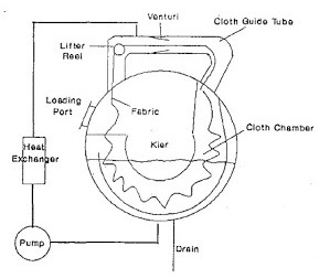 Diagram of Jet dyeing machine