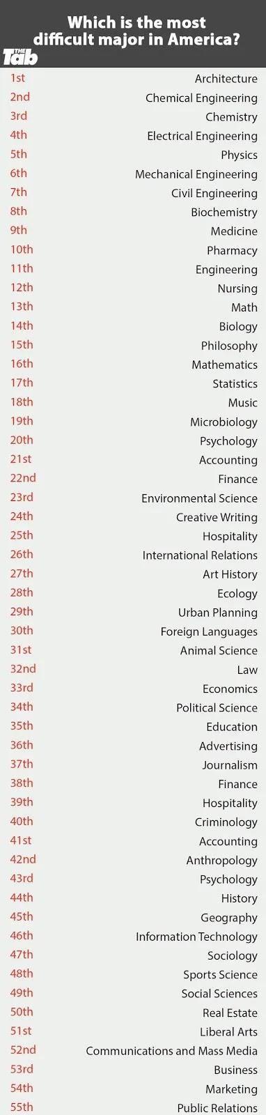 أصعب التخصصات في الجامعات الأمريكية