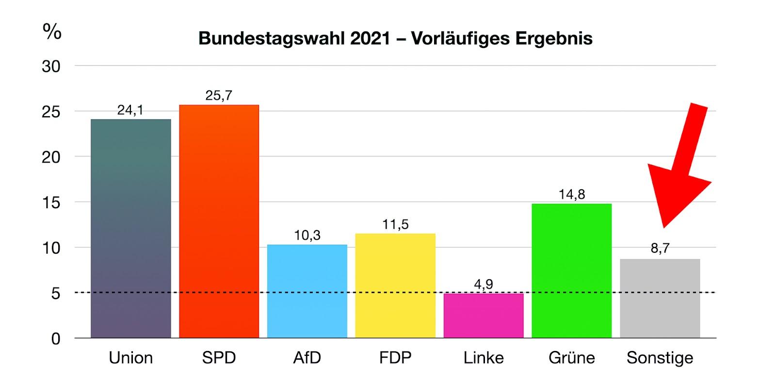 Fünf-Prozent-Hürde locker übersprungen: Sonstige ziehen in den Bundestag ein