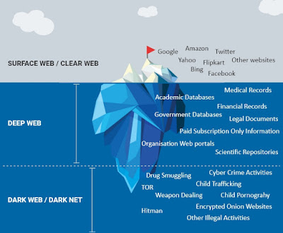 Deep Web & Dark Net