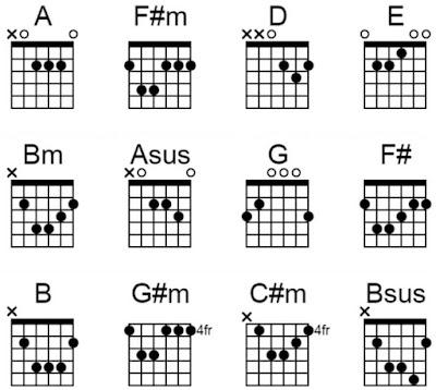 ungu chord andai aku bisa