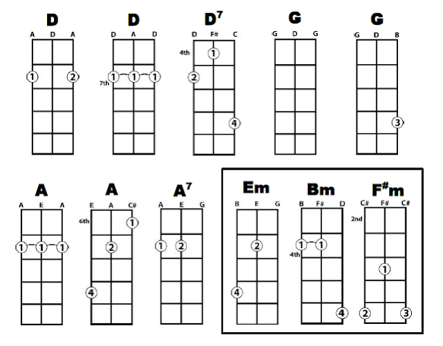 Kunci ukulele senar 3