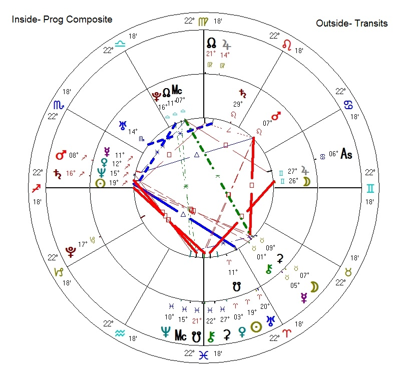 Astrology: Relationship Astrology - The Progressed Composite Chart Moon