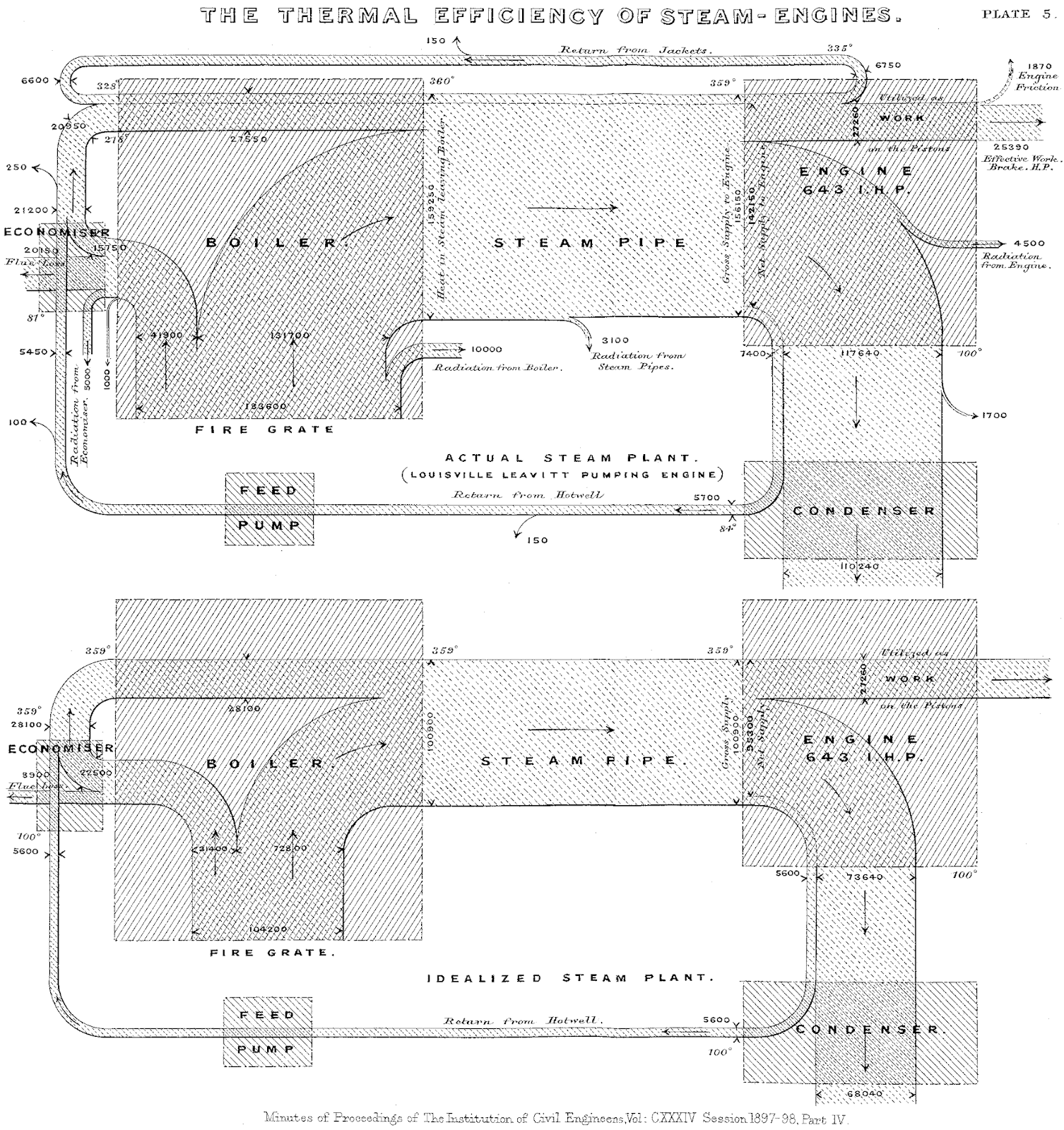 these charts are named after matthew henry phineas riall sankey that s a lot of names who first used this chart type to show energy efficiency of a  [ 1506 x 1600 Pixel ]