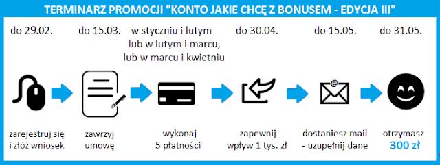 Terminarz promocji z bonusami do 300 zł za Konto Jakie Chcę w Santander Banku