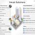 What Is Smart City Project By Government, Check What It Includes.