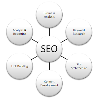 Search Engine Optimization Company in Jaipur