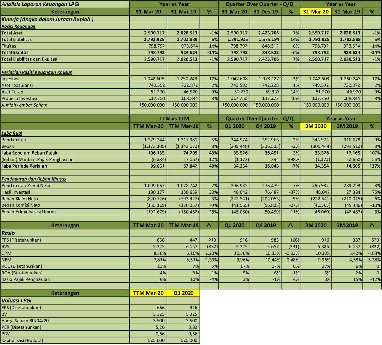 Idx Investor Lpgi Q1 2020 Pt Lippo General Insurance Tbk Analisis Laporan Keuangan