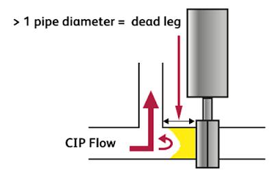 hệ thống làm sạch tại chỗ (CIP)
